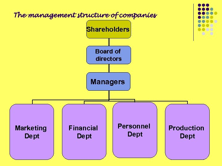The management structure of companies Shareholders Board of directors Managers Marketing Dept Financial Dept