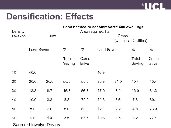 Densification: Effects Density Dws. /ha. Net Land Saved Land needed to accommodate 400 dwellings