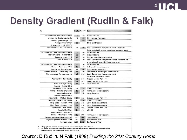Density Gradient (Rudlin & Falk) Source: D Rudlin, N Falk (1999) Building the 21
