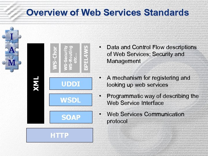 XML BPEL 4 WS WS-Security WS-Routing etc… WS-Chor Overview of Web Services Standards •