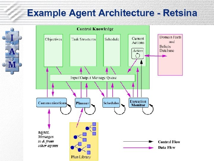Example Agent Architecture - Retsina