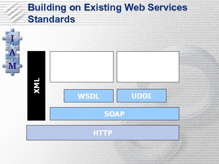 Building on Existing Web Services Standards OWL-S Service Matching XML OWL-S (Grounding) UDDI WSDL