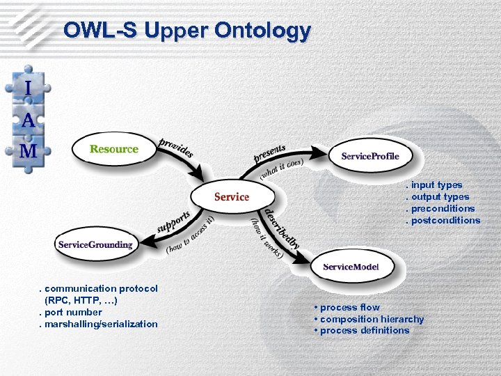 OWL-S Upper Ontology . input types. output types. preconditions. postconditions . communication protocol (RPC,