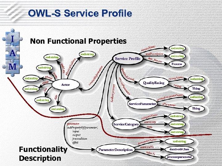 OWL-S Service Profile Non Functional Properties Functionality Description