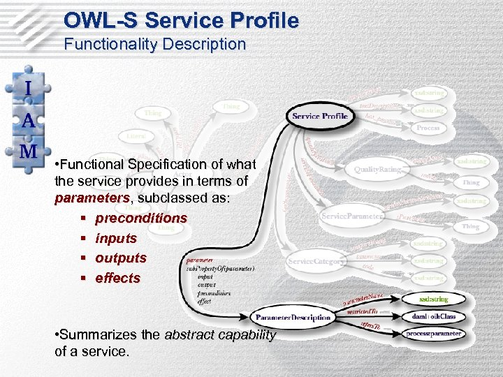OWL-S Service Profile Functionality Description • Functional Specification of what the service provides in