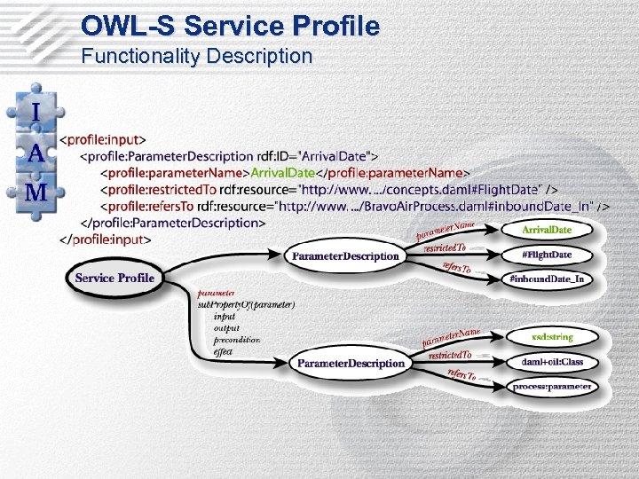 OWL-S Service Profile Functionality Description