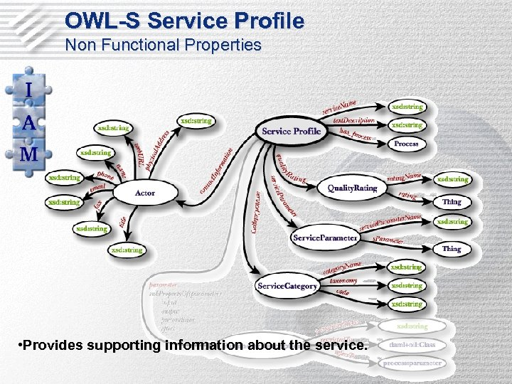 OWL-S Service Profile Non Functional Properties • Provides supporting information about the service.