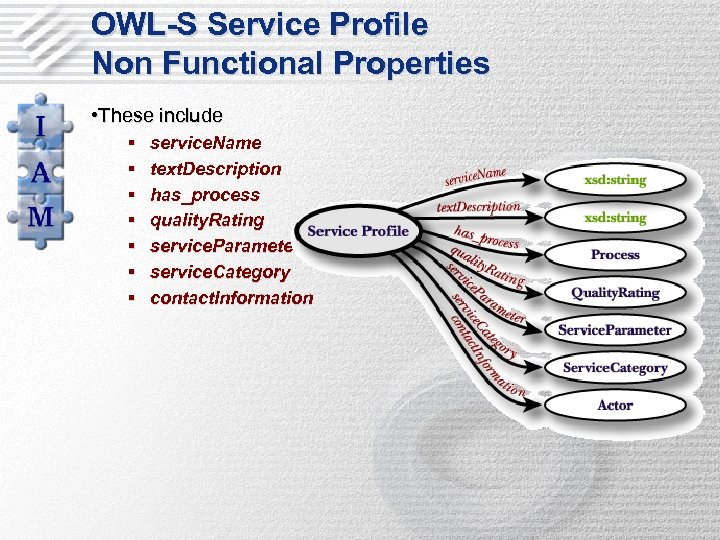 OWL-S Service Profile Non Functional Properties • These include § § § § service.