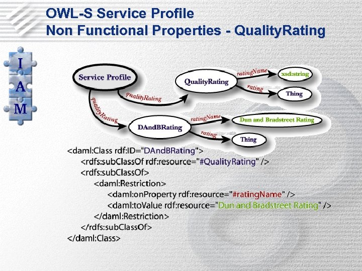 OWL-S Service Profile Non Functional Properties - Quality. Rating