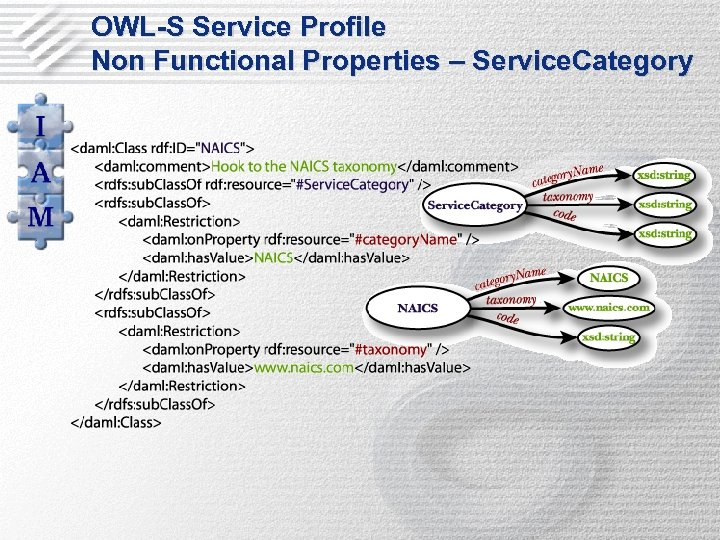 OWL-S Service Profile Non Functional Properties – Service. Category