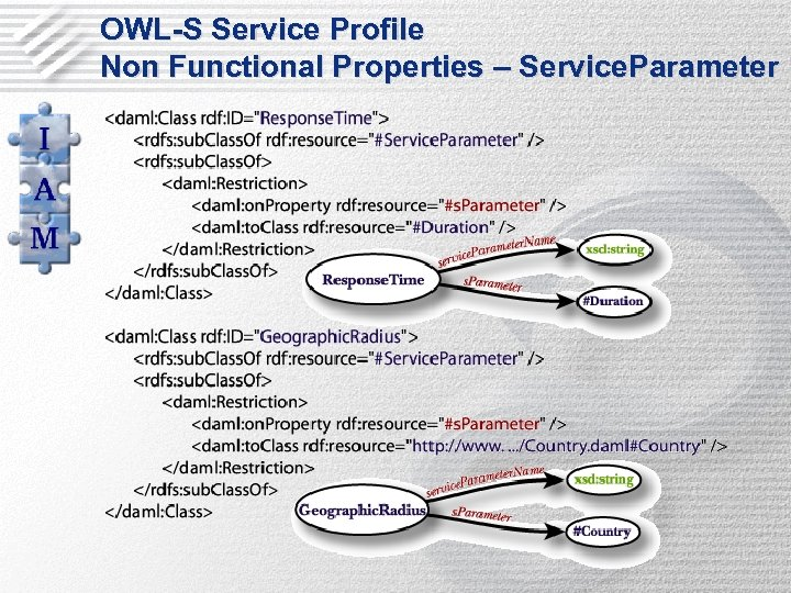 OWL-S Service Profile Non Functional Properties – Service. Parameter