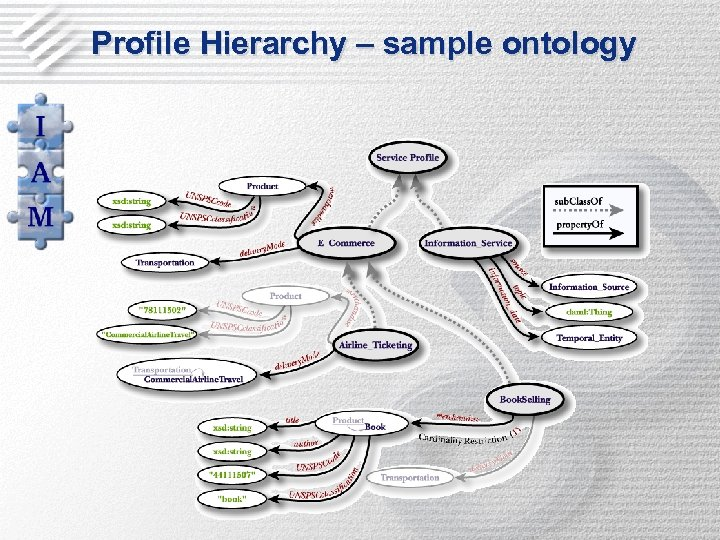 Profile Hierarchy – sample ontology
