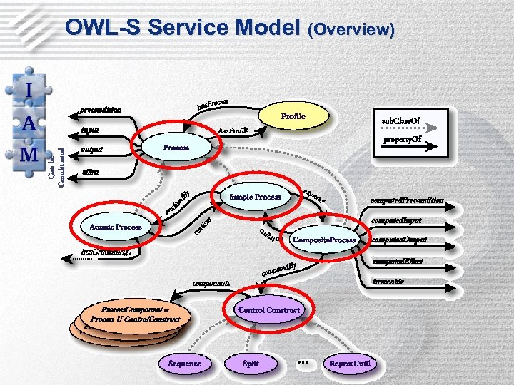 OWL-S Service Model (Overview)