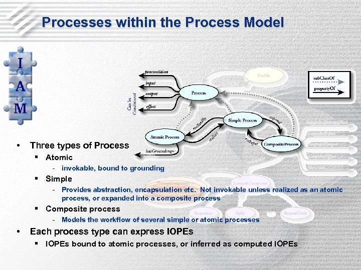 Processes within the Process Model • Three types of Process § Atomic - invokable,
