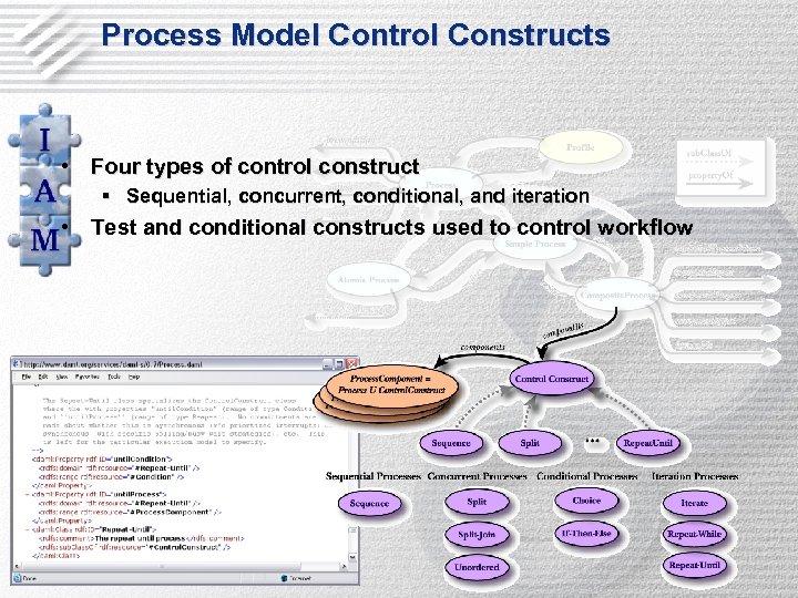 Process Model Control Constructs • Four types of control construct § Sequential, concurrent, conditional,