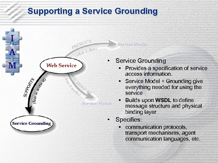 Supporting a Service Grounding • Service Grounding § Provides a specification of service access