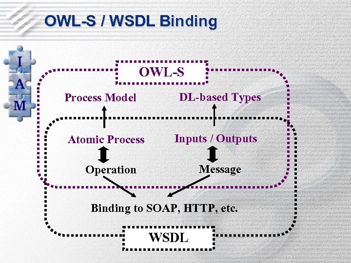 OWL-S / WSDL Binding OWL-S Process Model Atomic Process DL-based Types Inputs / Outputs