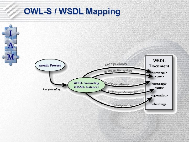 OWL-S / WSDL Mapping