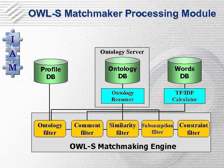 OWL-S Matchmaker Processing Module Ontology Server Ontology DB Ontology filter Comment filter Words DB