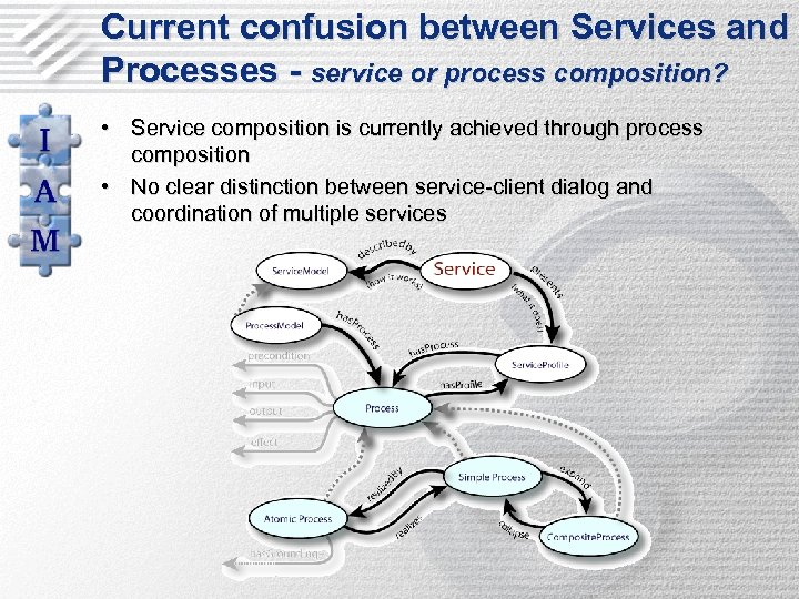 Current confusion between Services and Processes - service or process composition? • Service composition