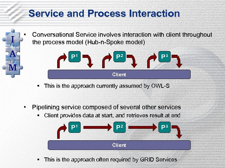 Service and Process Interaction • Conversational Service involves interaction with client throughout the process