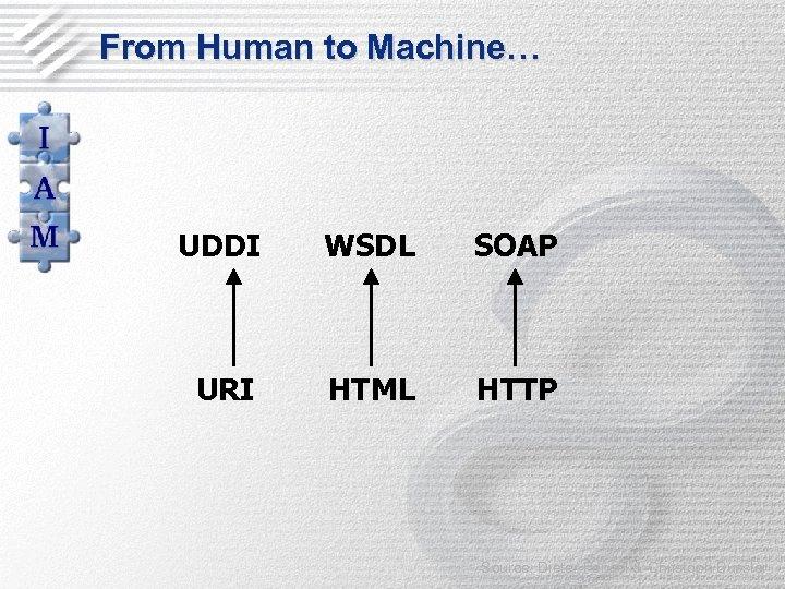 From Human to Machine… UDDI WSDL SOAP URI HTML HTTP Source: Dieter Fensel &