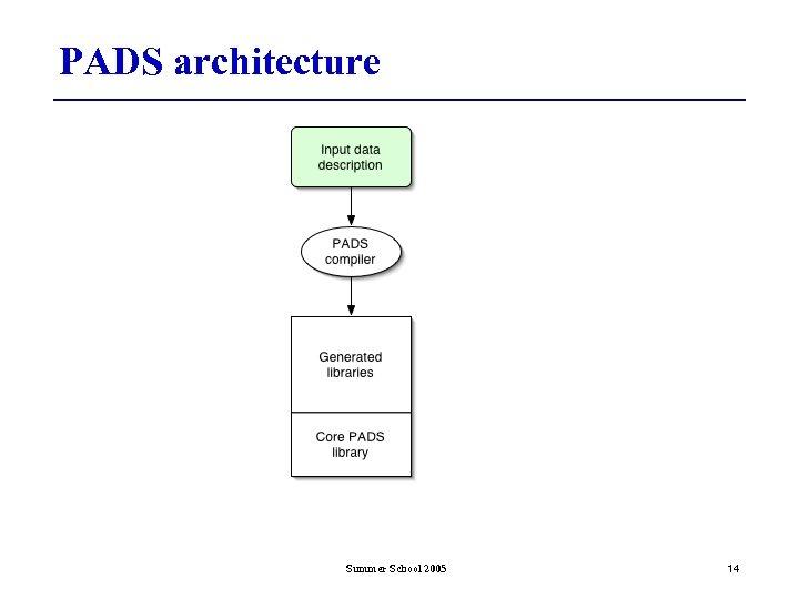 PADS architecture Summer School 2005 14