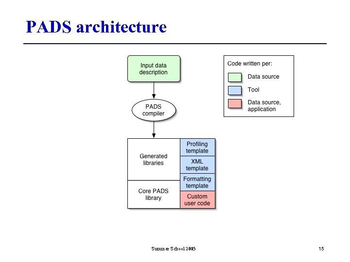 PADS architecture Summer School 2005 15