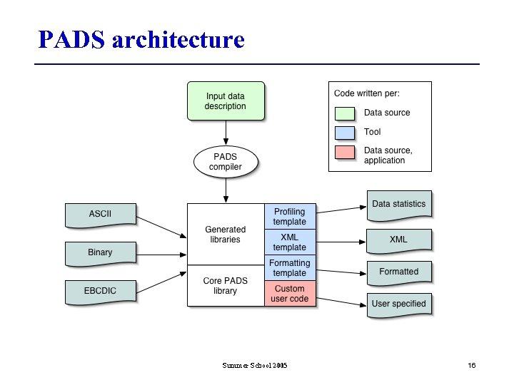 PADS architecture Summer School 2005 16