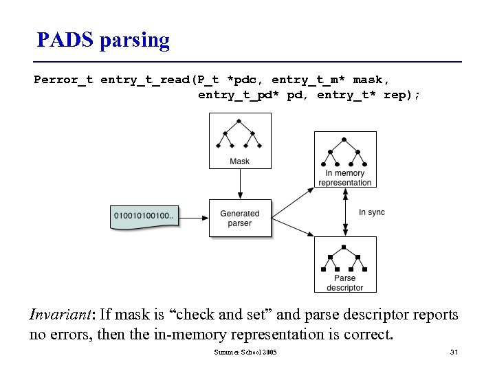 PADS parsing Perror_t entry_t_read(P_t *pdc, entry_t_m* mask, entry_t_pd* pd, entry_t* rep); Invariant: If mask