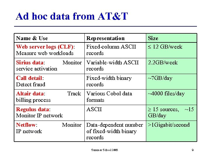 Ad hoc data from AT&T Name & Use Web server logs (CLF): Measure web