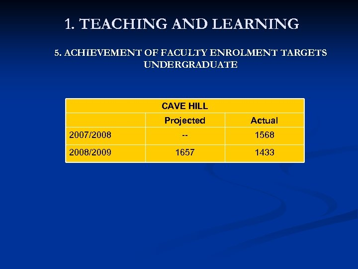 1. TEACHING AND LEARNING 5. ACHIEVEMENT OF FACULTY ENROLMENT TARGETS UNDERGRADUATE CAVE HILL Projected