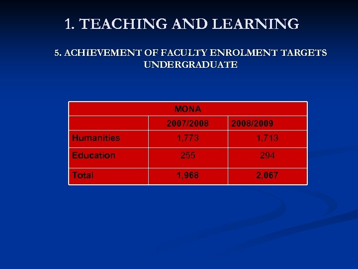 1. TEACHING AND LEARNING 5. ACHIEVEMENT OF FACULTY ENROLMENT TARGETS UNDERGRADUATE MONA 2007/2008/2009 Humanities