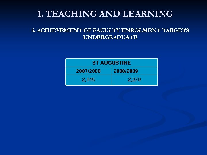 1. TEACHING AND LEARNING 5. ACHIEVEMENT OF FACULTY ENROLMENT TARGETS UNDERGRADUATE ST AUGUSTINE 2007/2008