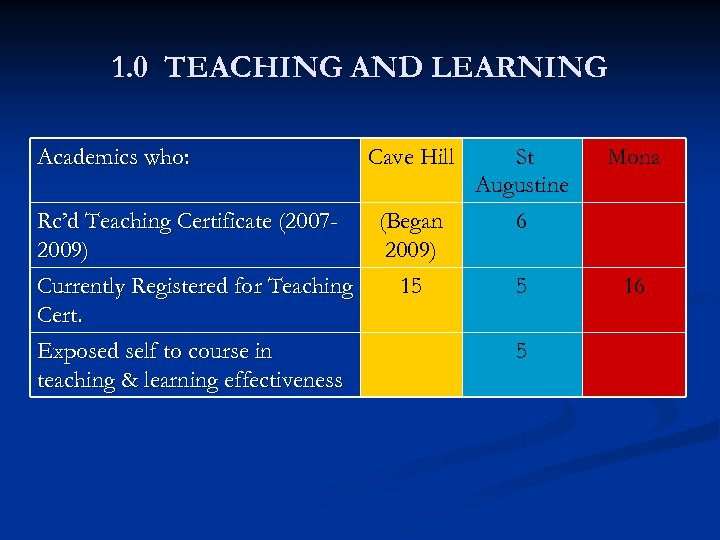 1. 0 TEACHING AND LEARNING Academics who: Rc'd Teaching Certificate (20072009) Currently Registered for