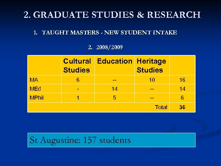 2. GRADUATE STUDIES & RESEARCH 1. TAUGHT MASTERS - NEW STUDENT INTAKE 2. 2008/2009