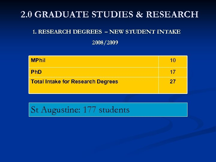 2. 0 GRADUATE STUDIES & RESEARCH 1. RESEARCH DEGREES – NEW STUDENT INTAKE 2008/2009
