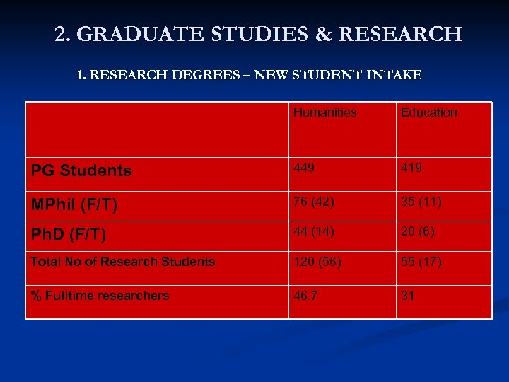 2. GRADUATE STUDIES & RESEARCH 1. RESEARCH DEGREES – NEW STUDENT INTAKE Humanities Education