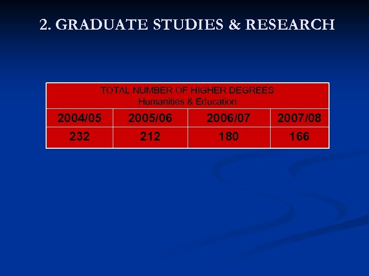 2. GRADUATE STUDIES & RESEARCH TOTAL NUMBER OF HIGHER DEGREES Humanities & Education 2004/05