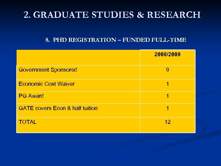 2. GRADUATE STUDIES & RESEARCH 8. PHD REGISTRATION – FUNDED FULL-TIME 2008/2009 Government Sponsored