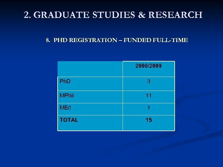 2. GRADUATE STUDIES & RESEARCH 8. PHD REGISTRATION – FUNDED FULL-TIME 2008/2009 Ph. D