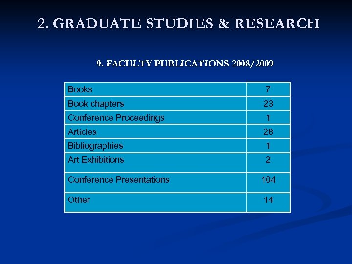 2. GRADUATE STUDIES & RESEARCH 9. FACULTY PUBLICATIONS 2008/2009 Books 7 Book chapters 23
