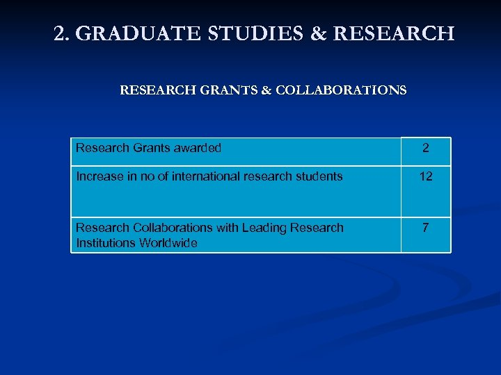 2. GRADUATE STUDIES & RESEARCH GRANTS & COLLABORATIONS Research Grants awarded 2 Increase in