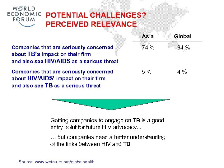 POTENTIAL CHALLENGES? PERCEIVED RELEVANCE Asia Global Companies that are seriously concerned about TB's impact