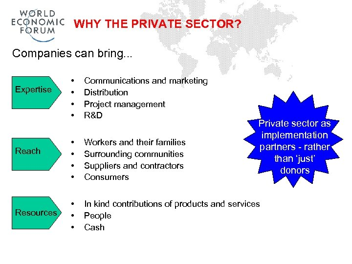 WHY THE PRIVATE SECTOR? Companies can bring. . . Expertise Reach Resources • •