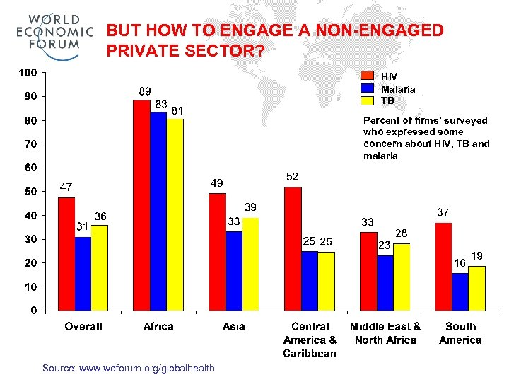 BUT HOW TO ENGAGE A NON-ENGAGED PRIVATE SECTOR? HIV Malaria TB Percent of firms'