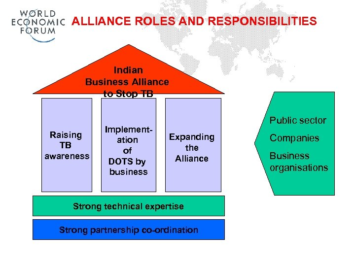 ALLIANCE ROLES AND RESPONSIBILITIES Indian Business Alliance to Stop TB Raising TB awareness Implementation
