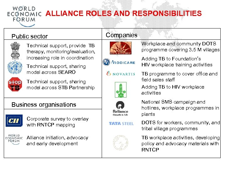 ALLIANCE ROLES AND RESPONSIBILITIES Public sector Technical support, provide TB therapy, monitoring/evaluation, increasing role