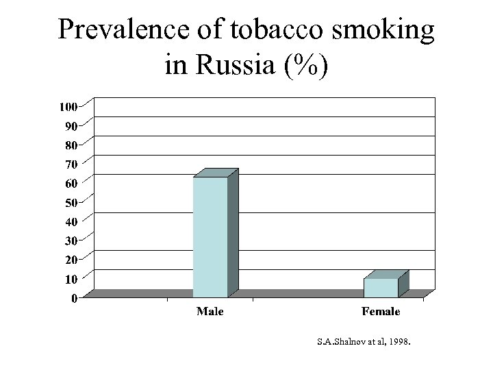 Prevalence of tobacco smoking in Russia (%) S. A. Shalnov at al, 1998.