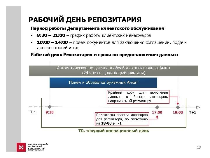РАБОЧИЙ ДЕНЬ РЕПОЗИТАРИЯ Период работы Департамента клиентского обслуживания § 8: 30 – 21: 00